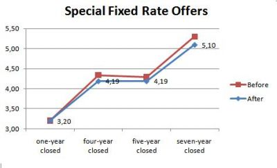 Special Fixedd Rate Offers