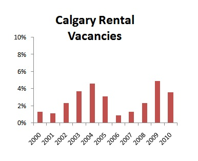 Calgary Rental Vacancies
