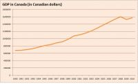 GDP in Canada  click on graph to enlarge