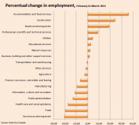 Percentual Change in Employment
