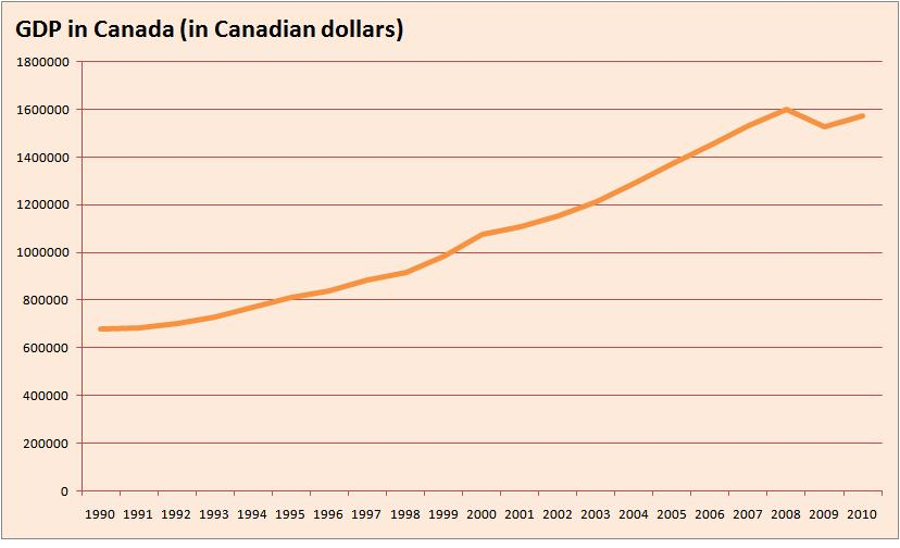 the gdp of canada More information about canada is available on the canada page and from other department of state publications and other sources listed at the end of this fact sheet us-canada relations.