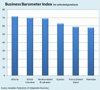 Business Barometer Index for Selected Provinces