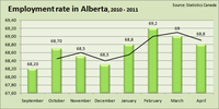 Employment Rate in Alberta