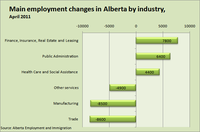 Main Employment Changes in Alberta by Industry