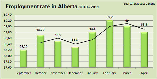 Unemployement Insurance In Calgary