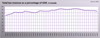 Total Tax Revenue in Canada as a Percentage of GDP