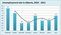 Unemployment Rate in Alberta 2010  2011