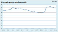Unemployment Rate in Canada 2000  2011