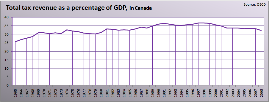 an analysis of the output or gdp of canada Economic news economics and strategy montreal office toronto office 514-879-2529 416-869-8598 stéfane marion marc pinsonneault kyle dahms warren lovely.