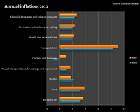 Annual Inflation 2011