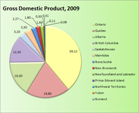 Gross Domestic Product  2009