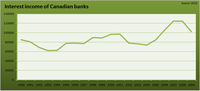 Interest Income of Canadian Banks