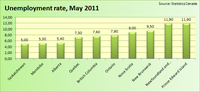Unemployment Rate  May 2011