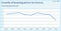 Housing Prices Greece