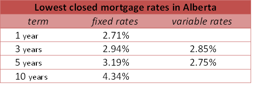 Mortgage Rates Comparison in Alberta in The Last Week of 2011