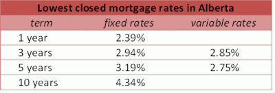 Lowest Closed Mortgage Rates In Alberta  3rd Week of 2012