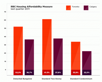 RBC Housing Affordability for Toronto and Calgary