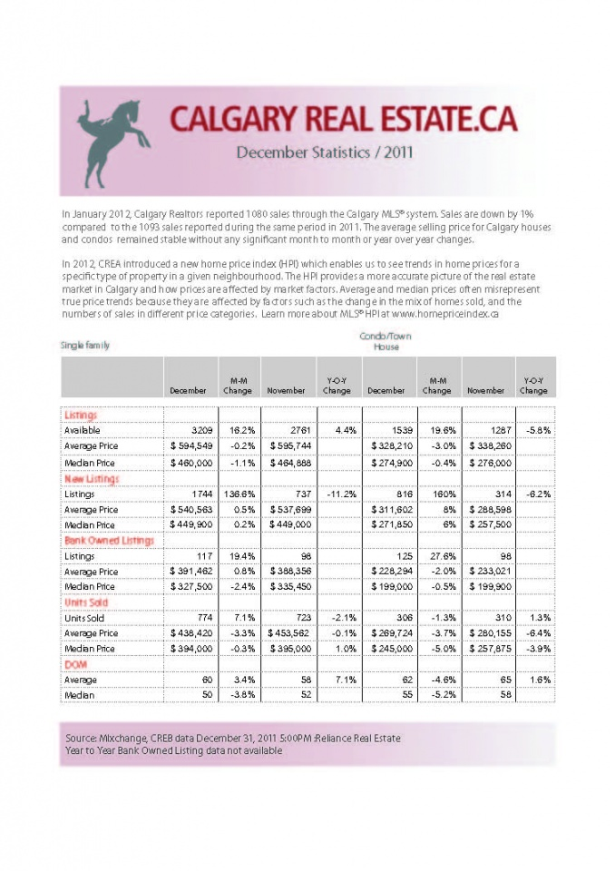 Calgary Housing Market Statistics January 2011